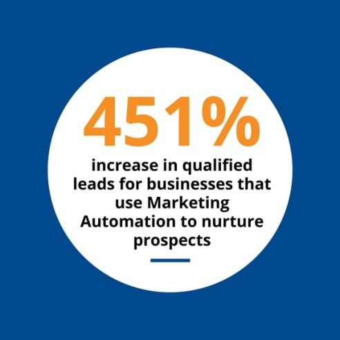 Increase Qualified Leads