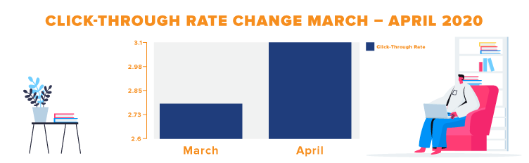 Click through rate Change inforgraphic