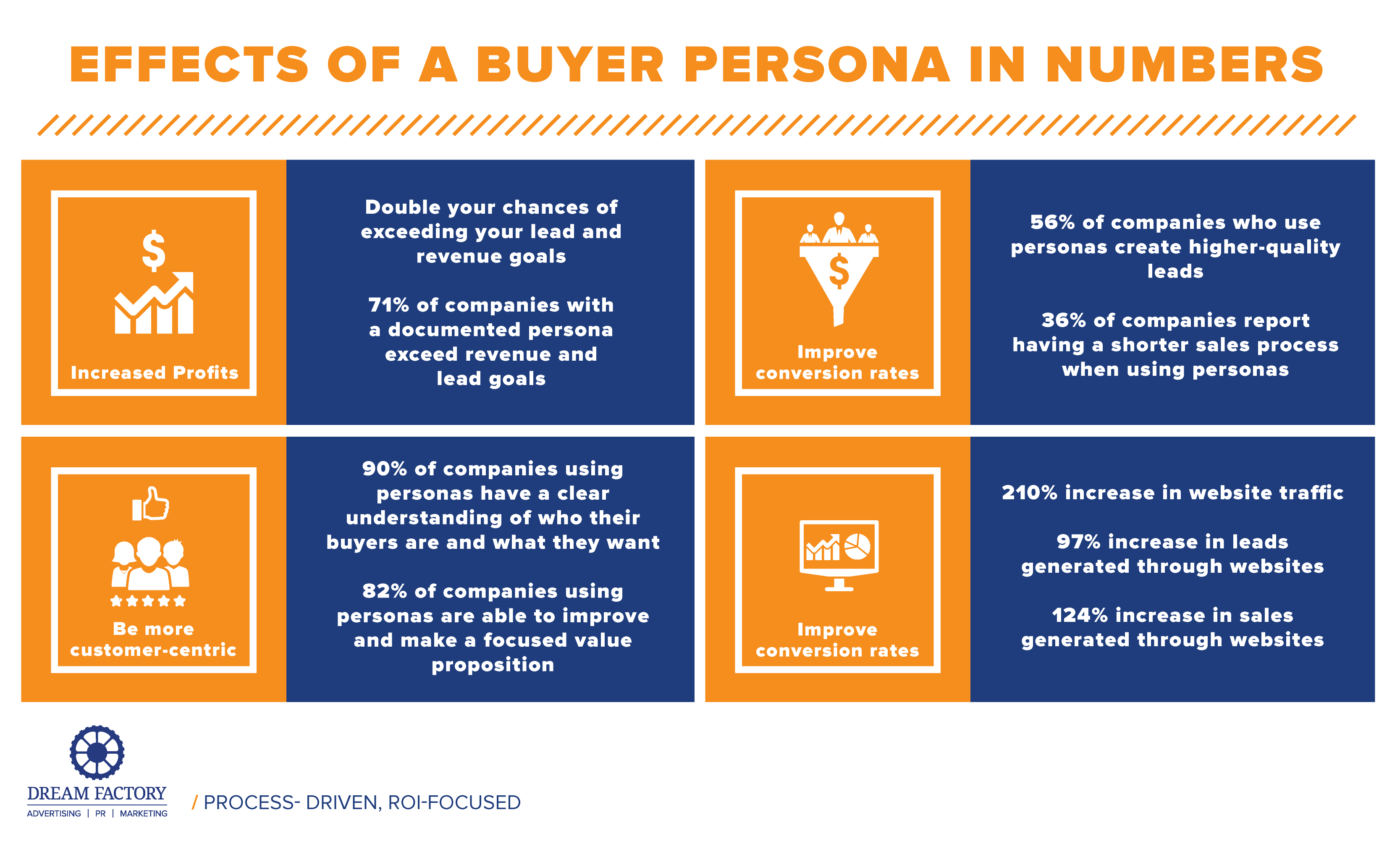 Image result for 5 reasons to use b2b buyer persona
