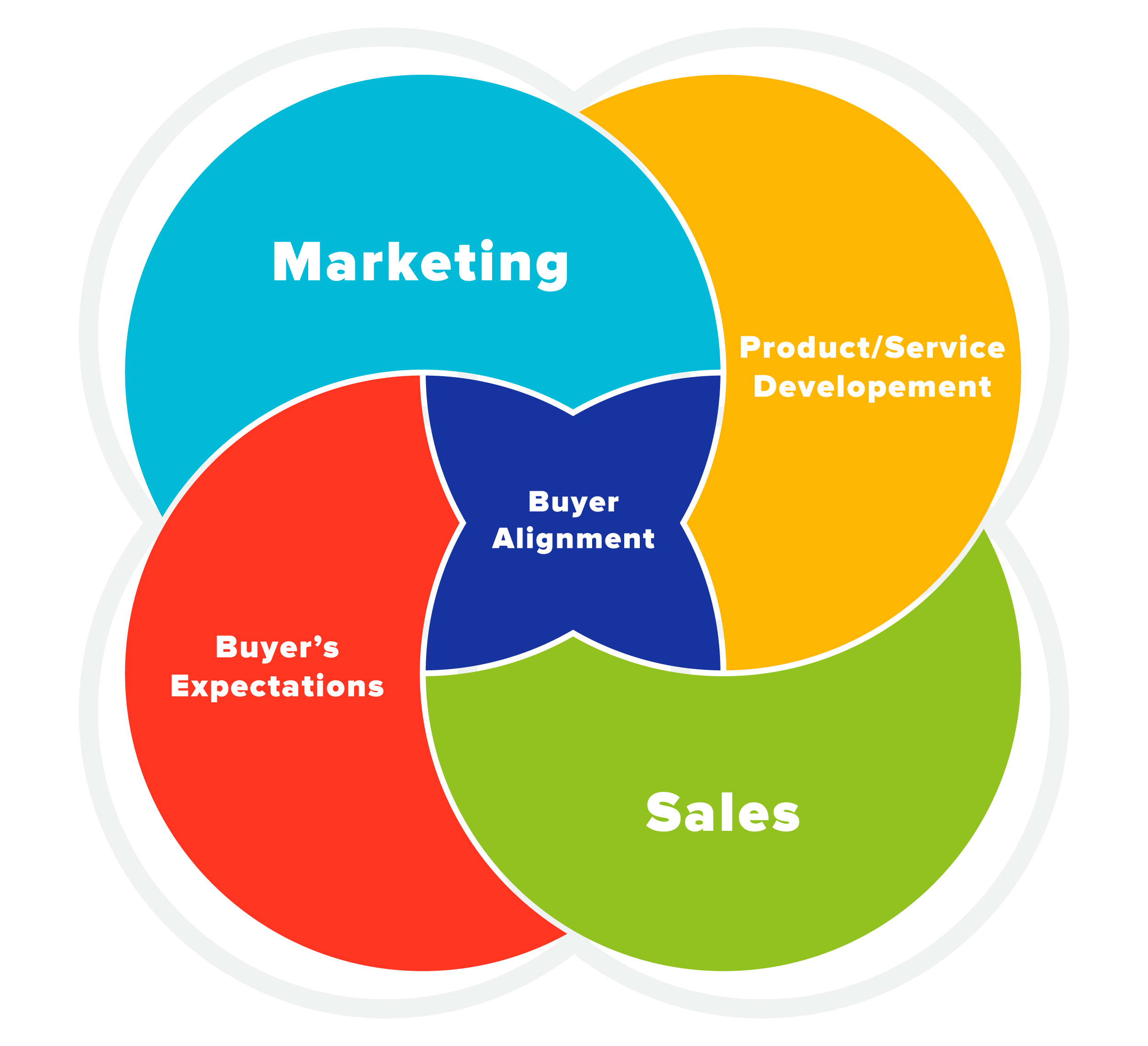 Creative Venn diagram infographic showing what goes into creating a buyer persona