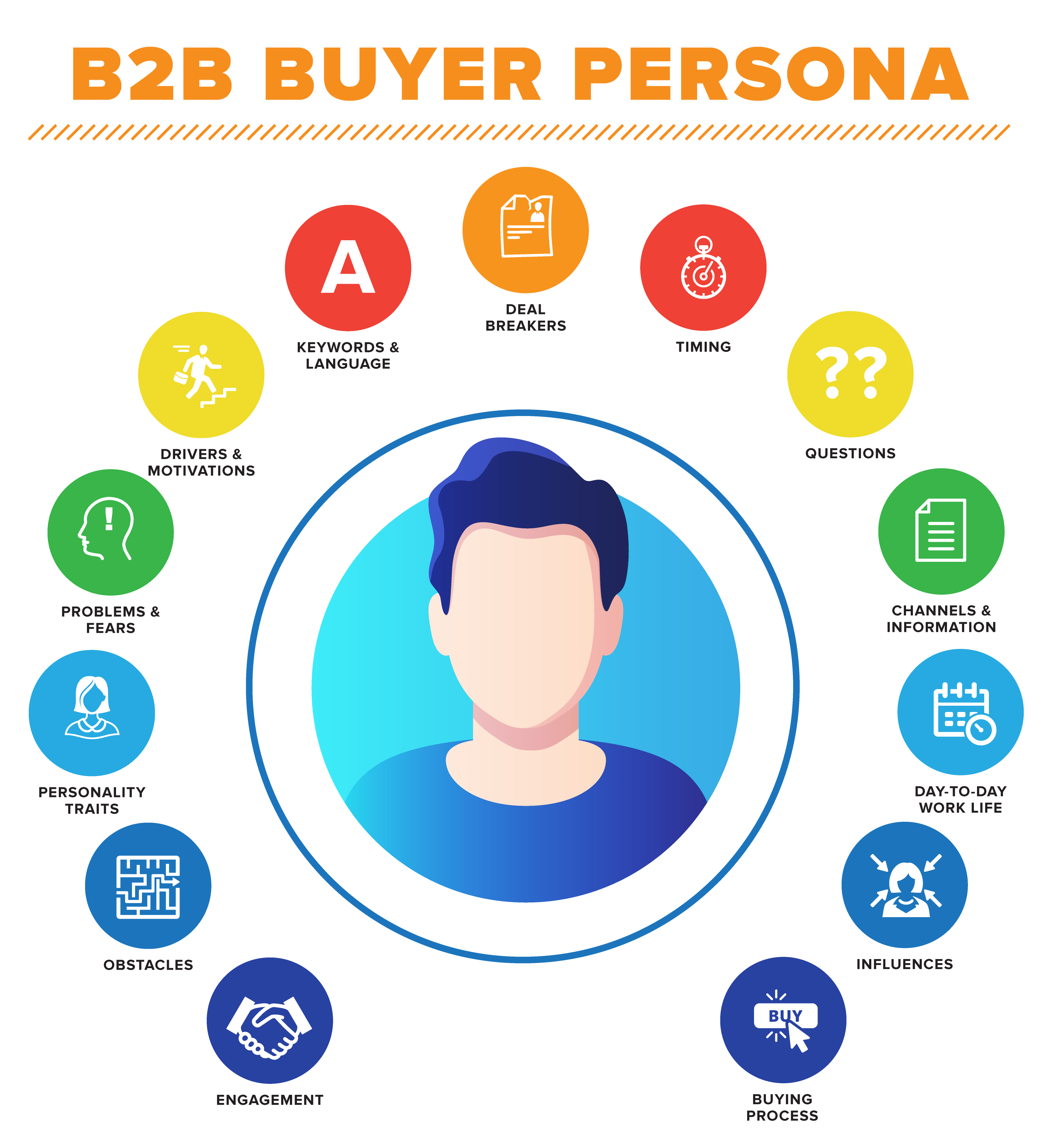 Infographic describing understanding your persona and their deal breakers, motives, personality etc.