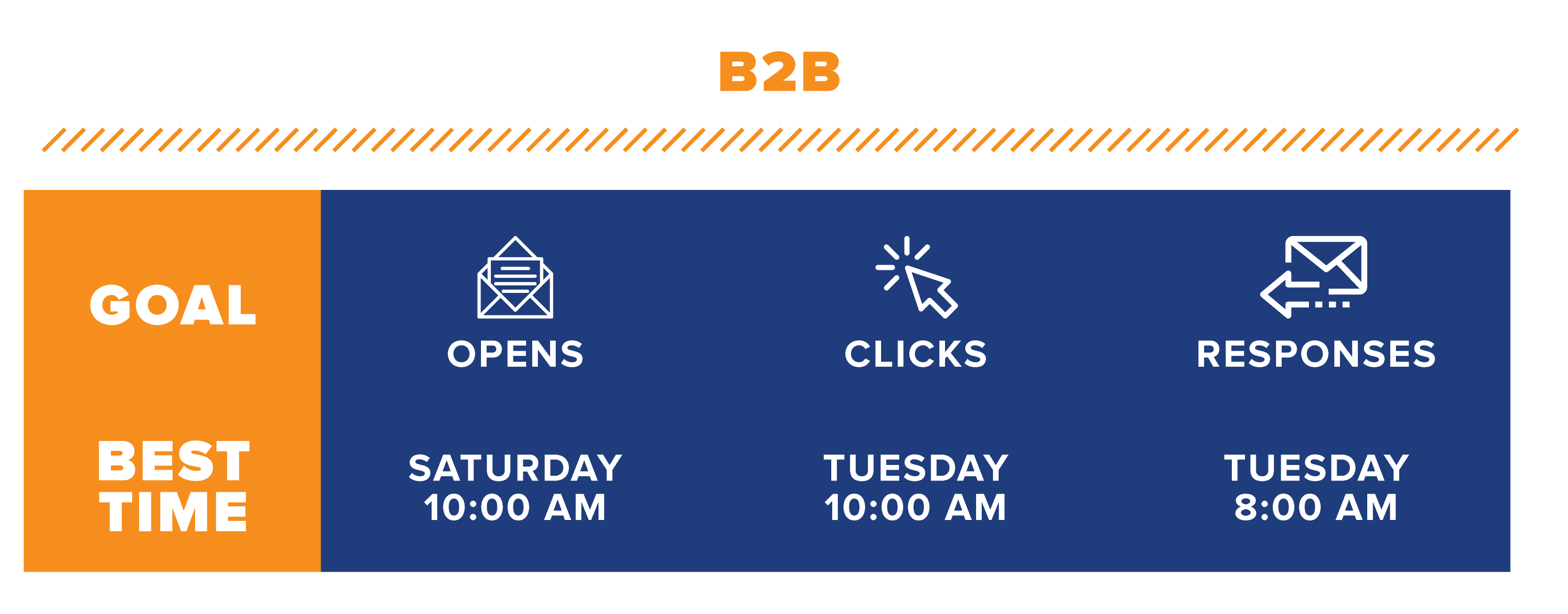Infographic showing the best times to send emails based on opens, clicks, and responses