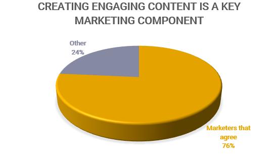 Pie Chart Infographic about engaging content