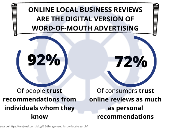 Graphical depiction of how online reviews help companies