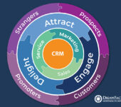 The Flywheel: A Customer-centric Business Model