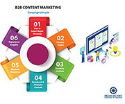 B2B Content Marketing Company Orlando Florida