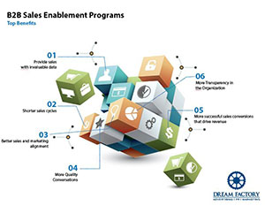 B2B Sales Enablement Programs and strategies, Florida, Orlando